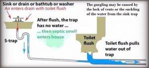 Gurgling Sounds in Sink After Flushing the Toilet