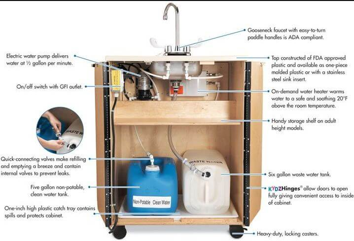 How Portable Sinks works with Hot Water